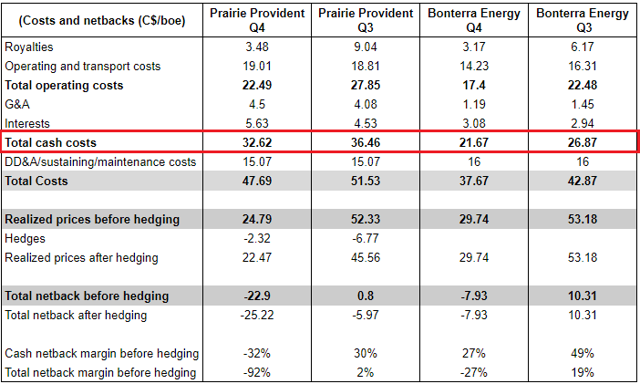 Provident Prairie Resources Q4: costs and netbacks compared with Bonterra Energy
