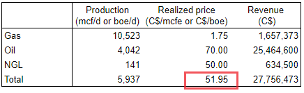 Provident Prairie Resources estimation of breakeven oil and gas prices