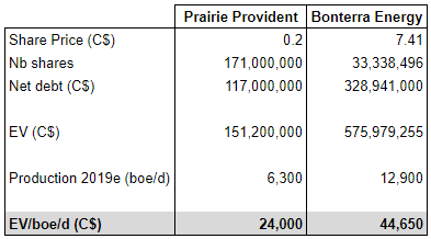 Provident Prairie Resources Q4: flowing barrel valuation compared with Bonterra