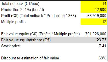 Bonterra Q4: Intrinsic valuation