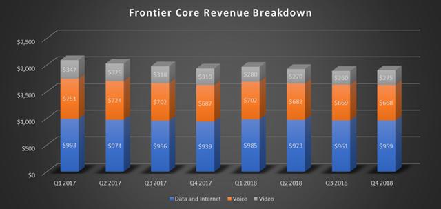 Frontier Communications Revenue Breakdown