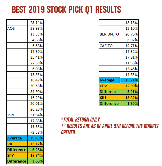 Best 2019 Dividend Stocks Revisited Q1 Update [4 Of My ...