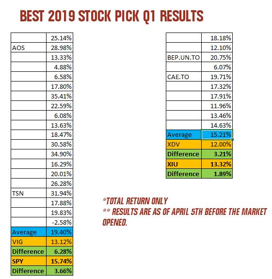Best Stock Picks For 2019 Best 2019 Dividend Stocks Revisited Q1 Update [4 Of My Picks