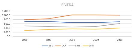 Sam Weston - data from Factset