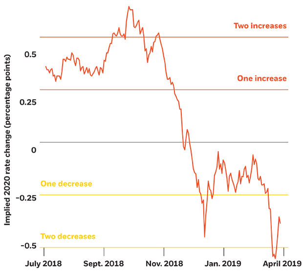 Market pricing of 2020 U.S. interest rate moves, 2018-2019