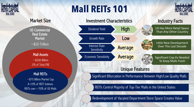 mall REITS 101