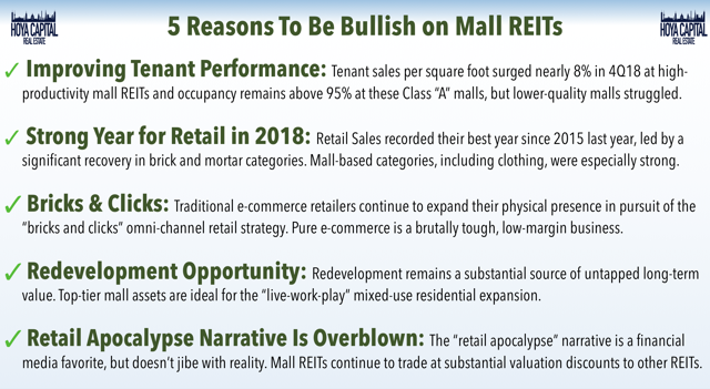 mall REITs bullish