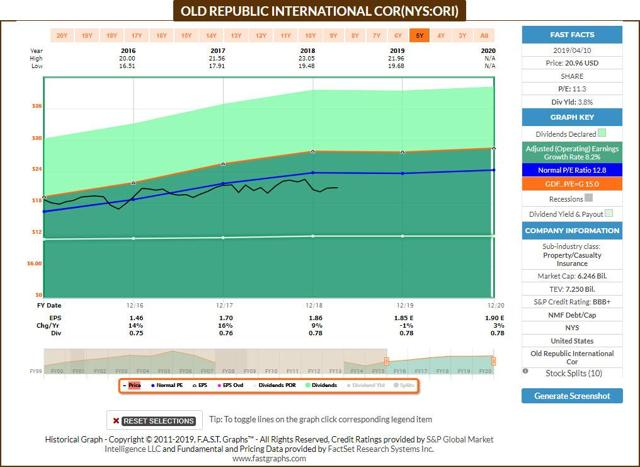 ORI - FastGraphs