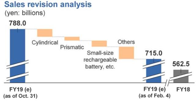 Panasonic downward revision