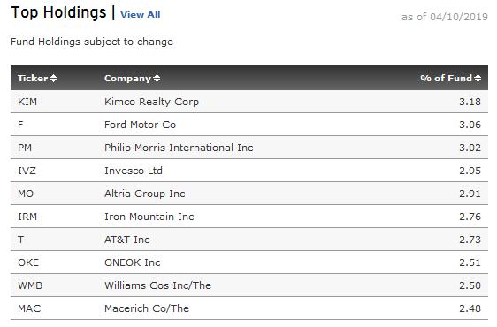 SPHD Top 10 Holdings