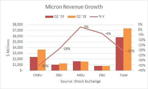Micron Q2 2019 revenue growth