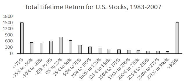 Lifetime returns for U.S. stocks, with a large number of stocks providing negative total returns and a smaller number of stocks providing extremely high returns