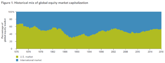 Historical mix of global equity capitalization