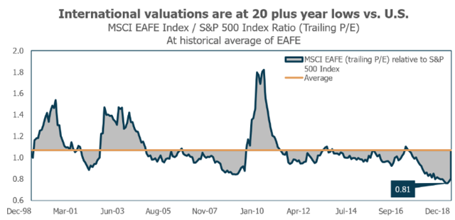 International valuations are at 20 plus year lows vs. the U.S.