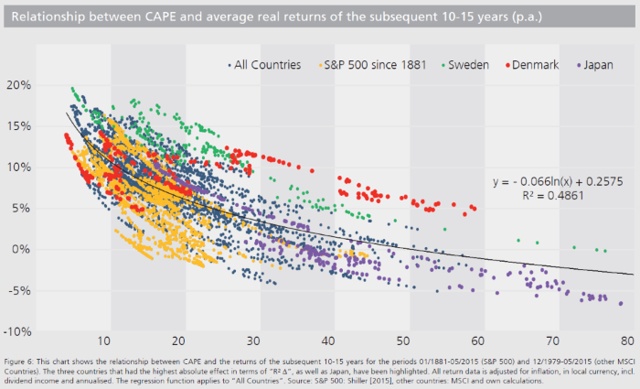 Relationship between CAPE and average real returns of the subsequent 10-15 years per annum