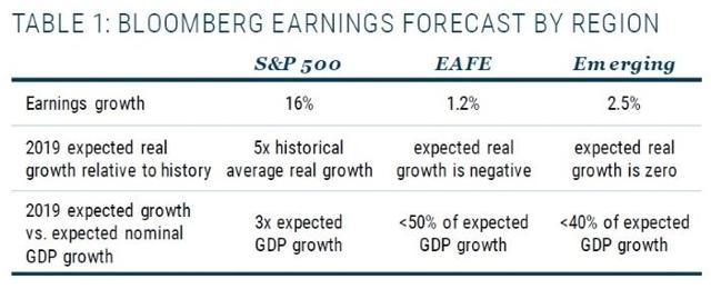 Bloomberg earnings forecast by region