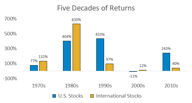Five decades of U.S. and international stock returns