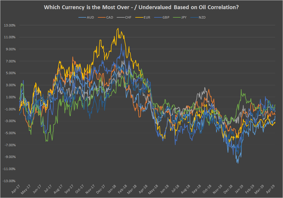 Correlation of currency futures and forex