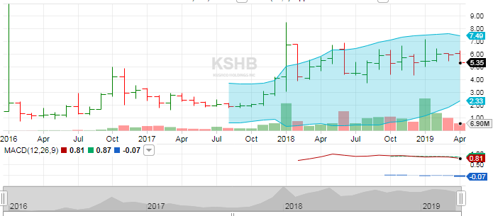 Marijuana: The Outlook On KushCo Holdings And A Review Of MJ ETF