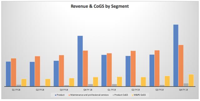 Revenue & CoGS by Segment