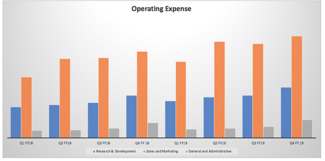 Operating expenses for Tufin