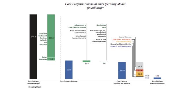 Uber core platform model