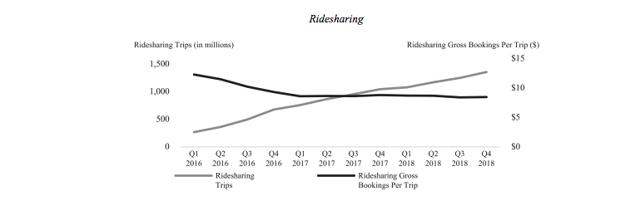 Ride-share info