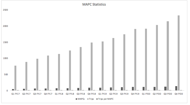 Projected MAPC Stats