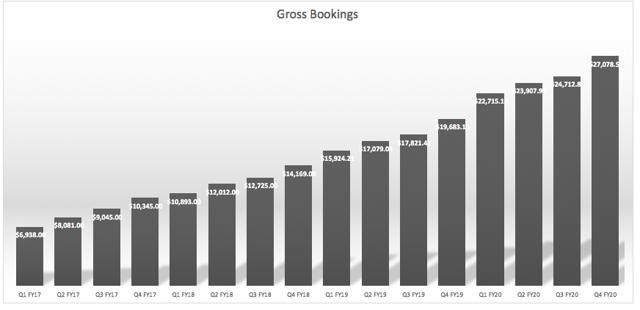 Gross Bookings