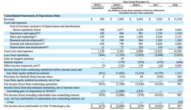 Uber historical Financials