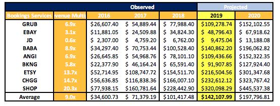 Uber Valuation Estimate