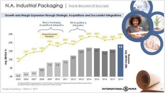 International Paper Industrial Packaging