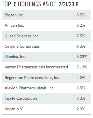 Tekla Life Sciences Investors: A Top-Notch Biotech Fund For Growth