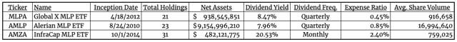 MLP ETF Comparison table