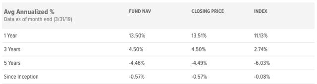 MLPA Returns chart