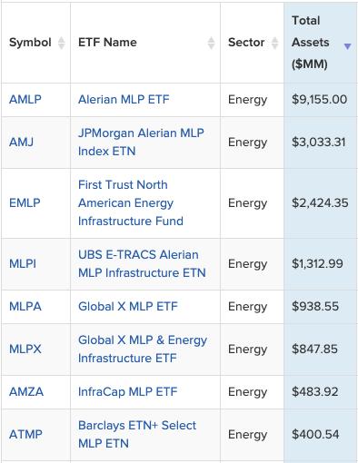 ETFdb MLP ETF screener results