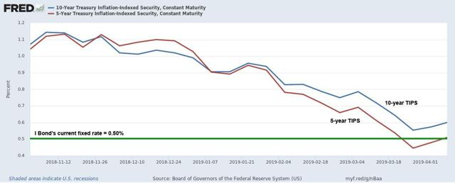 I Bond fixed rate versus real yields