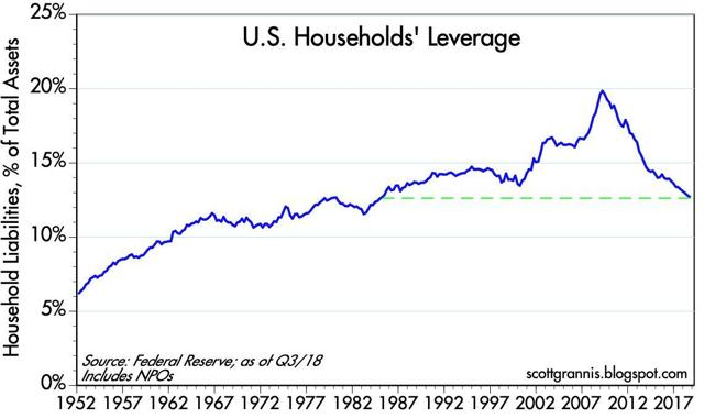 U.S. Household Debt