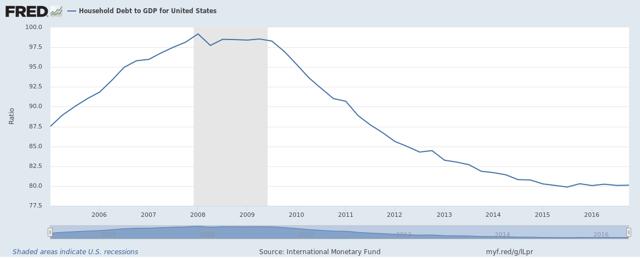 U.S. Household Debt to GDP