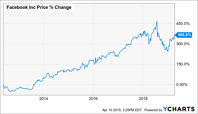 Lyft Has All The Traits Of A Bad Investment - Lyft, Inc