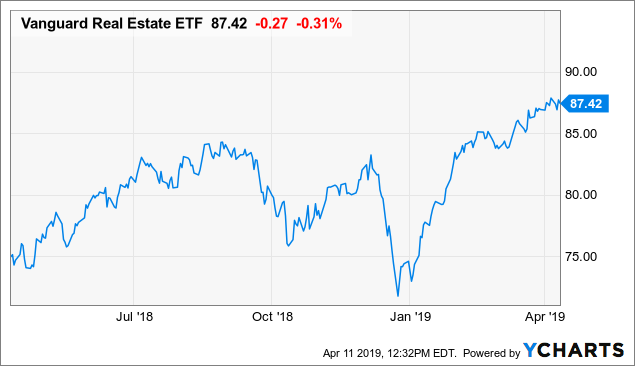Is Now A Good Time To Buy The Vanguard Real Estate ETF?