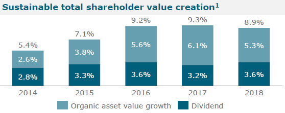 Vonovia: A Good Income Play Within The European Real Estate Sector