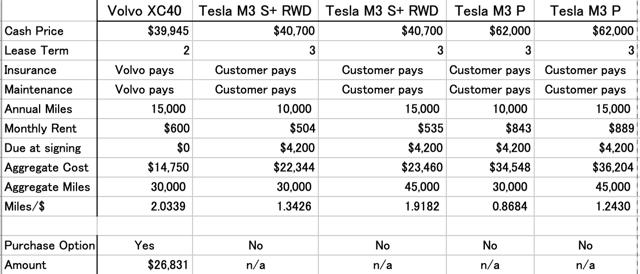 Comparison of rentals Tesla