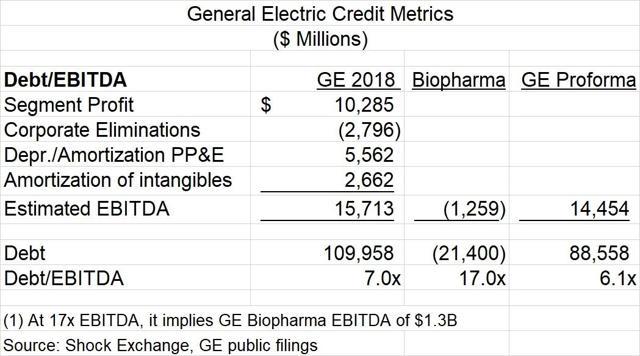 GE credit metrics