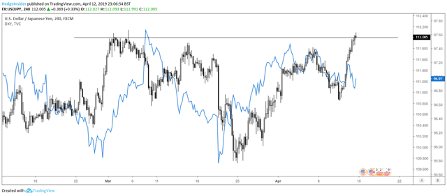 USD/JPY and DXY