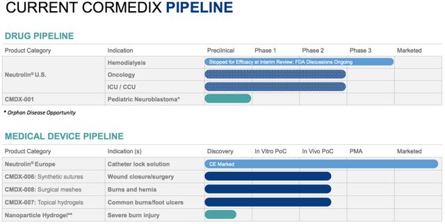 CorMedix pipeline