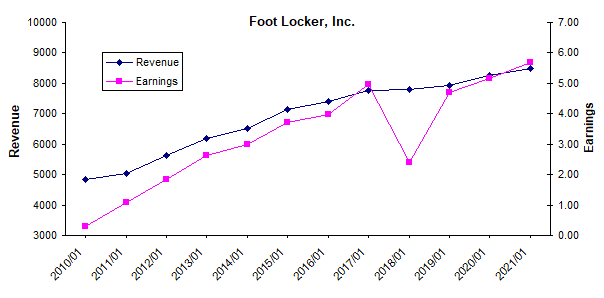 Foot Locker revenue and earnings growth history chart