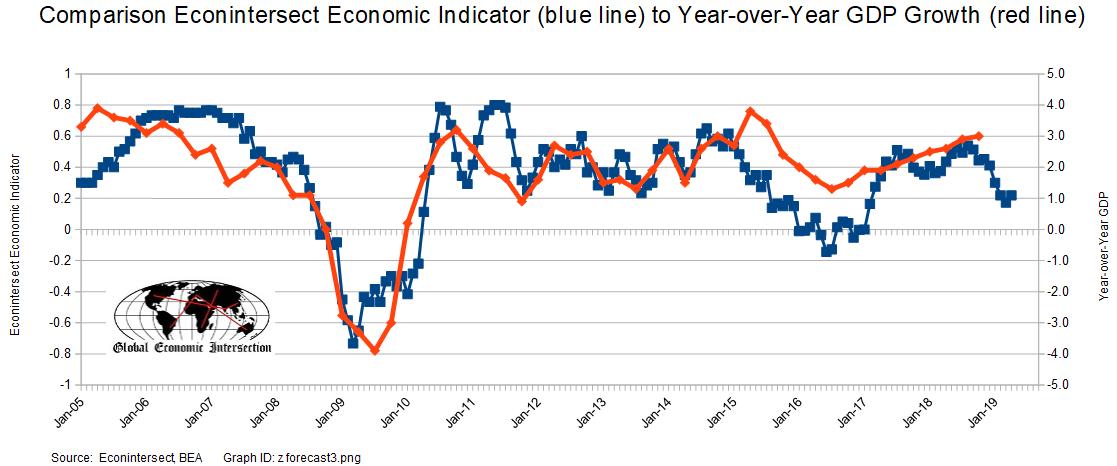 Weekly Economic Release Summary - Soft Economic Growth