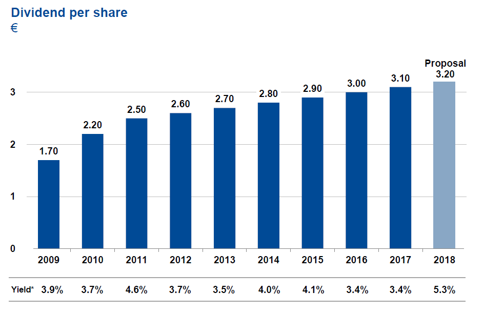 BASF: A True 'Buy And Forget' Stock With A 5% Dividend Yield