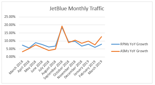 JetBlue's Load Factor Drops In March Ahead Of Q1 2019 Earnings